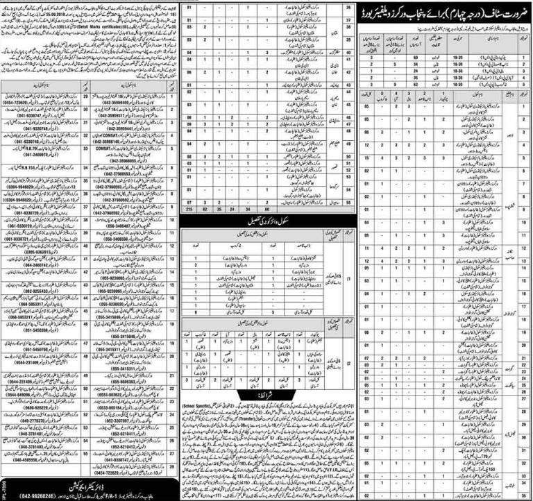 Punjab Workers Welfare Board PWWB Jobs 2019 Class 4 Latest Advertisement