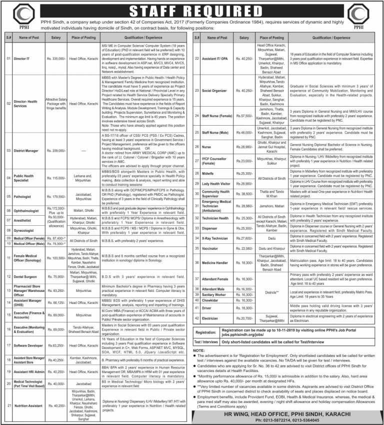 PPHI Sindh Jobs 2019 Apply Online Latest Current Offers
