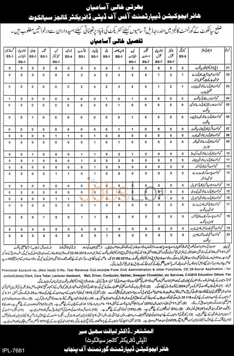 Higher Education Department Punjab Jobs 205 in Govt Colleges of Sialkot