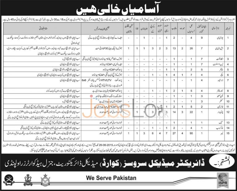 Command Central Planning and Monitoring Cell GHQ Army Rawalpindi Jobs 2015