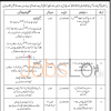 Pakistan Council for Science and Technology (PCST) Jobs 2015