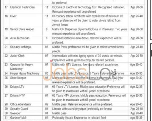 Vacant Situations in Government of KPK Rescue 1122 Service