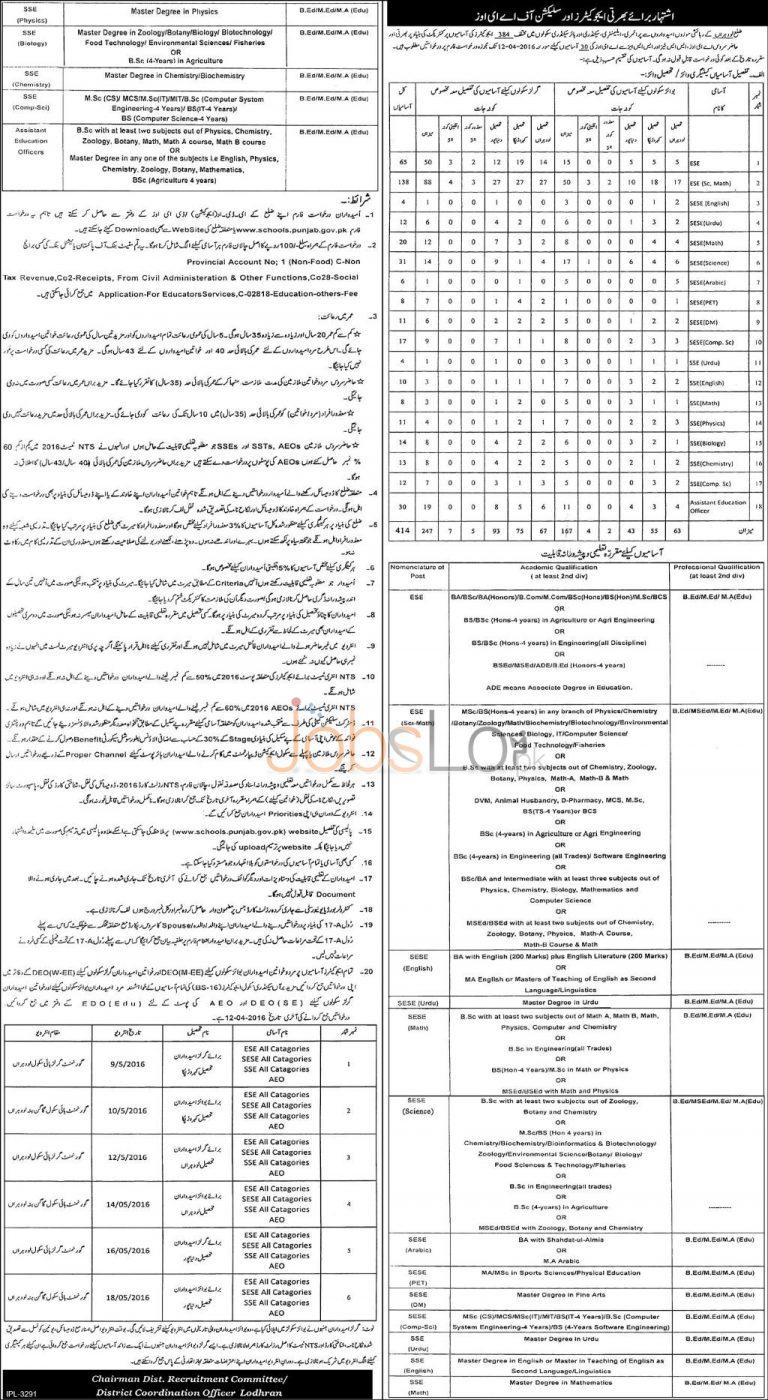 Educators Jobs 2016 in Lodhran Application Form www.schools.punjab.gov.pk