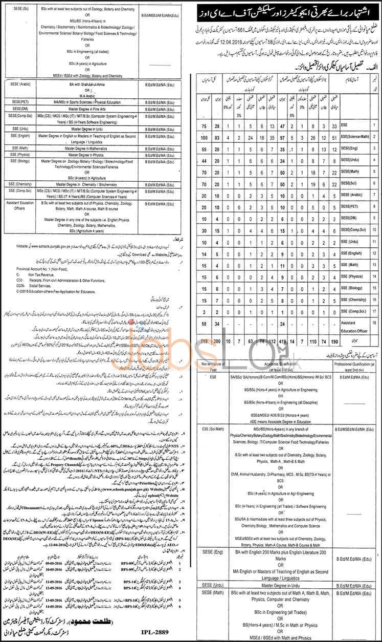 Educators Jobs in Punjab 2016 Distt Mianwali Application Form Download Online