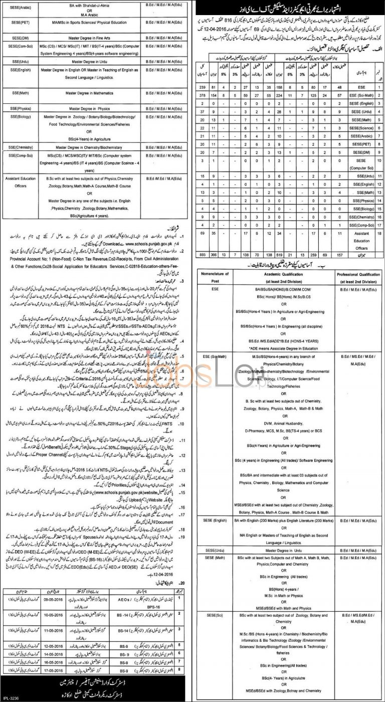 Educator Jobs 2016 in Okara For Selection of AEO'S & Educator Application Form Latest