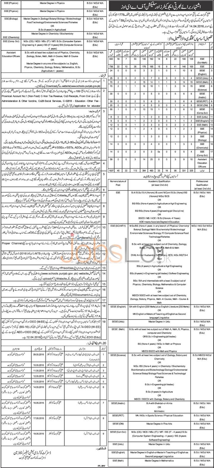 Punjab Educators Jobs in Gujrat 2016 For 1778 Educators Application Form