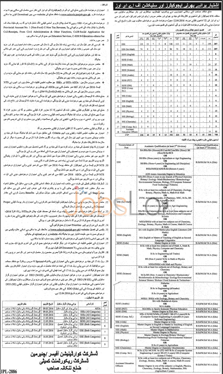 Punjab Educators Jobs in Nankana Sahib 2016 For 32 Educators Application Form