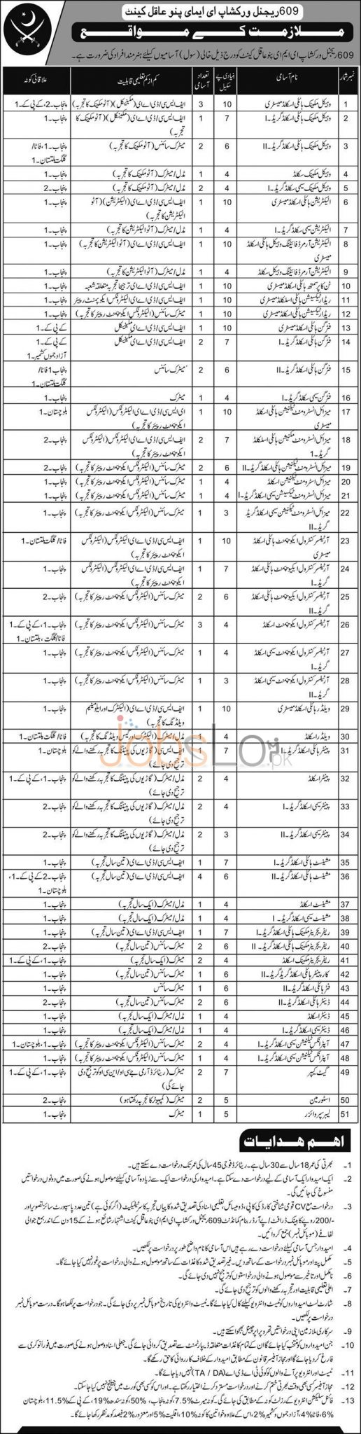 Pak Army 609 Regional Workshop EME Jobs