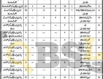 District Headquarter Hospital Sargodha Jobs 2016 Latest Vacancies