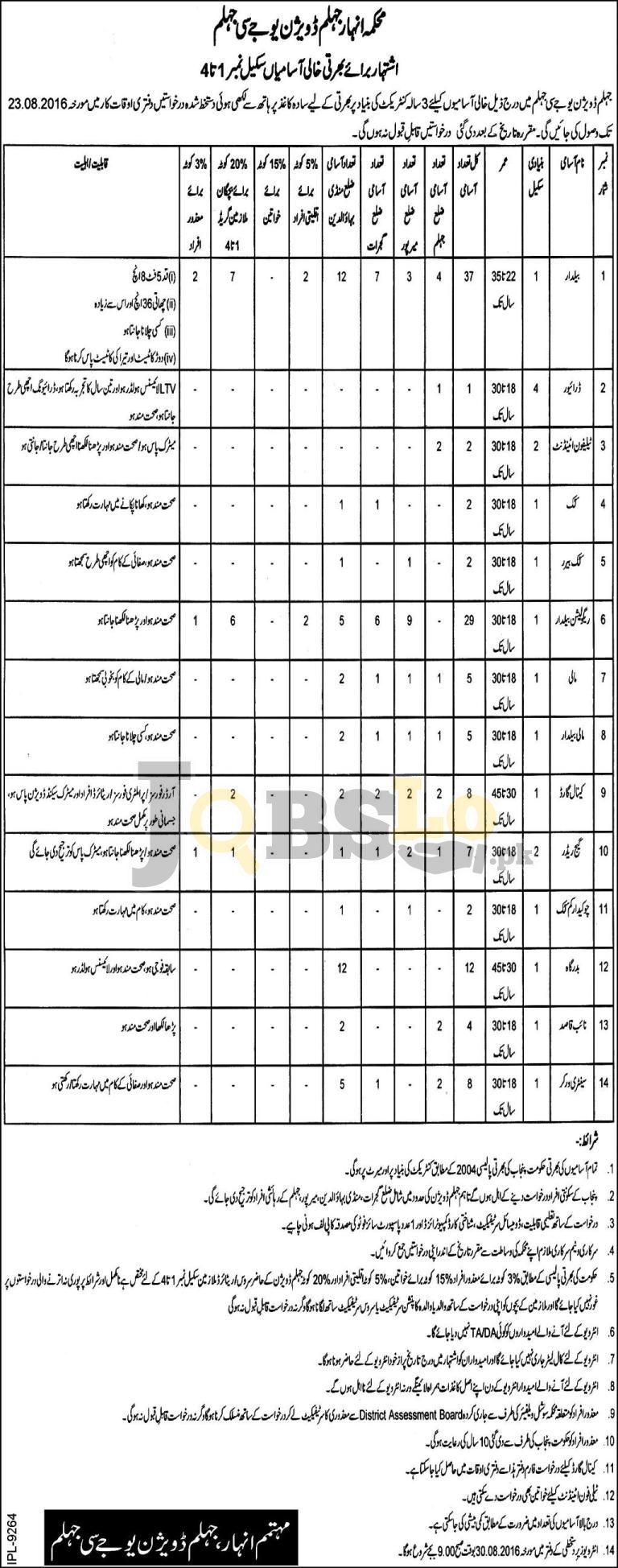 Irrigation Department Jobs 2016 Jhelum Division Test & Interview Date