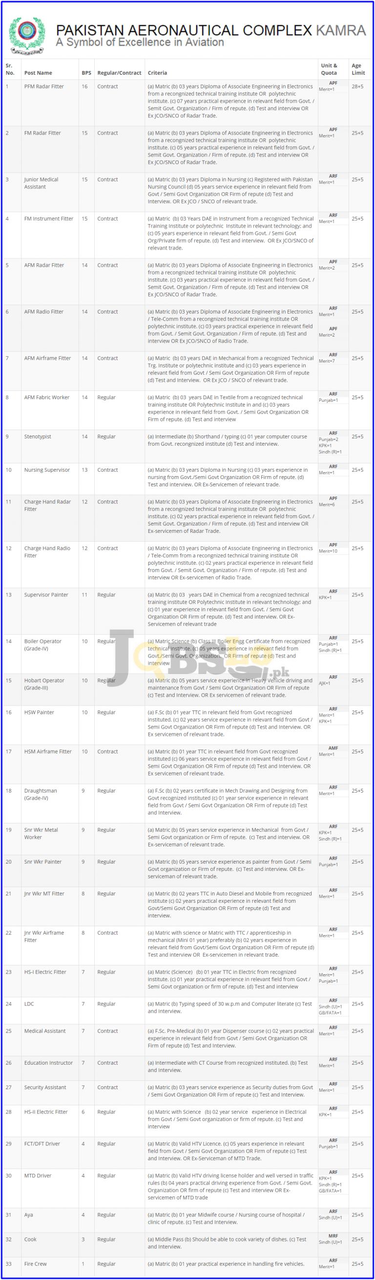 Pakistan Aeronautical Complex Kamra Jobs 2016 Latest Employment Offers