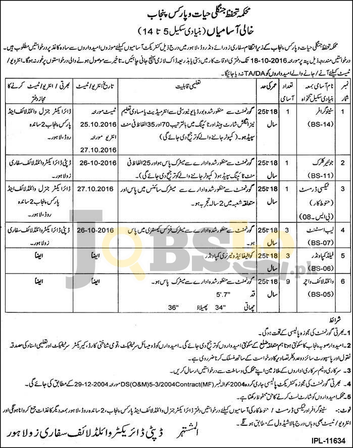 Punjab Wildlife & Parks Department Lahore Jobs