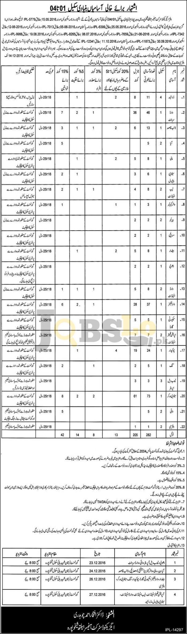 Executive District Officer Health Sheikhupura Jobs 2016 For BPS-04 To BPS-01