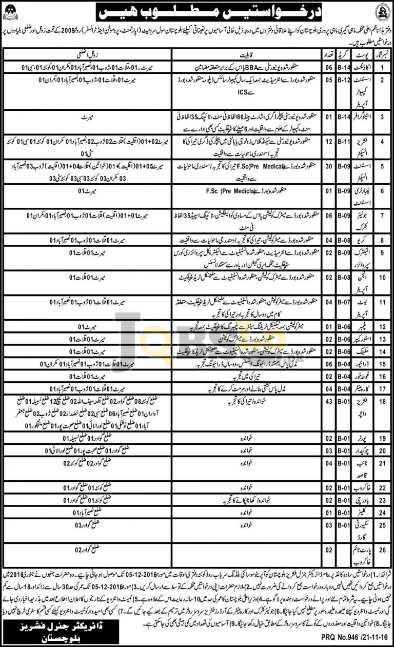 Fisheries Department Govt of Balochistan Jobs 2016 Current Employment Offers
