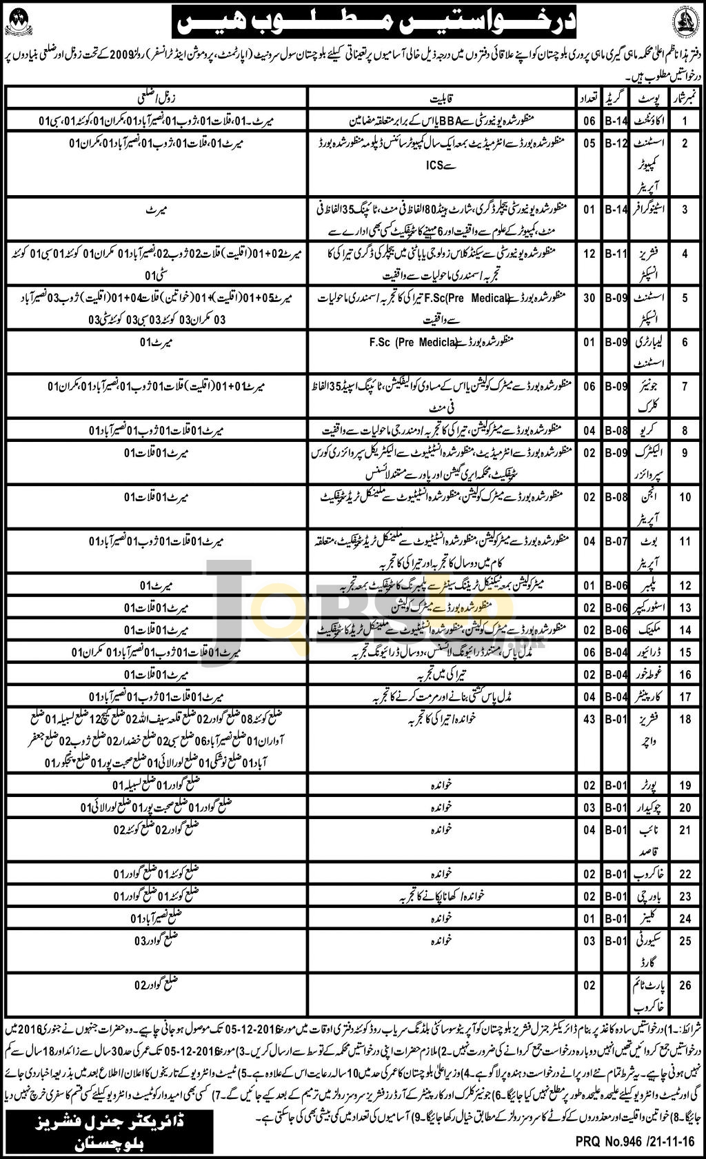Fisheries Department Balochistan Jobs