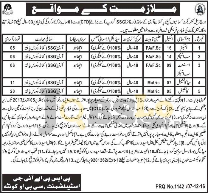 Balochistan Police Jobs
