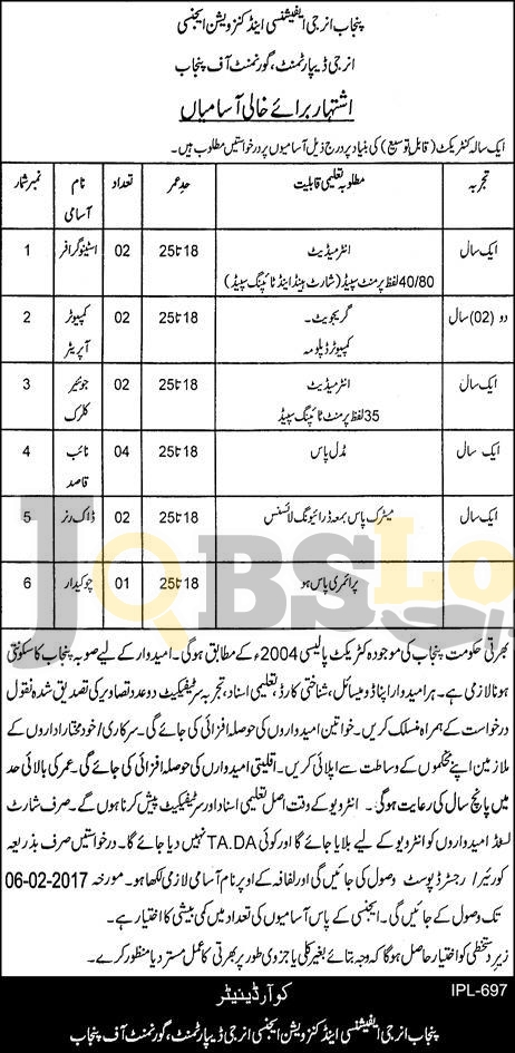 Punjab Energy Department Jobs