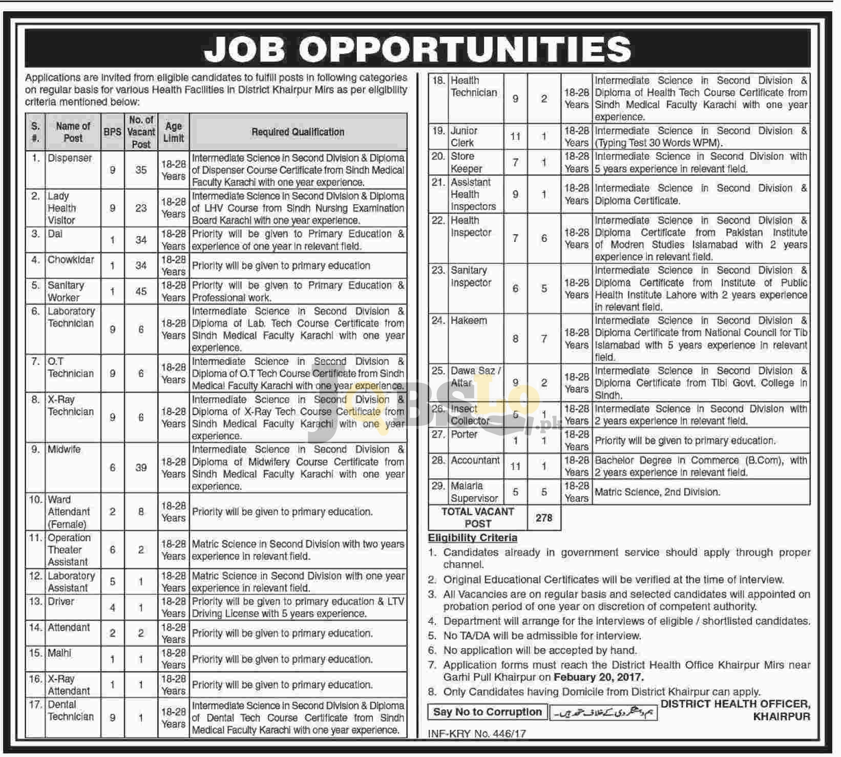 District Health Officer Khairpur Jobs