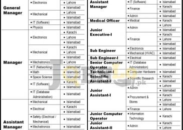 Public Sector Organization Jobs 2017 Online Apply Current Openings