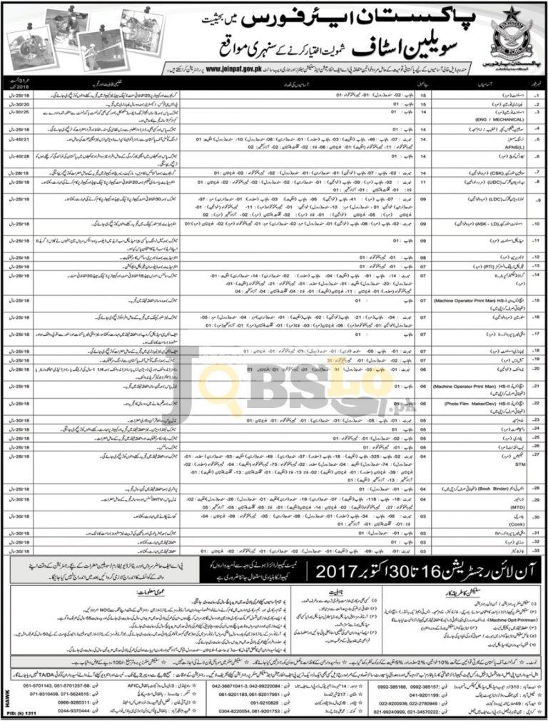 Pakistan Air Force Civilian Jobs 2017 Online Registration – www.joinpaf.gov.pk