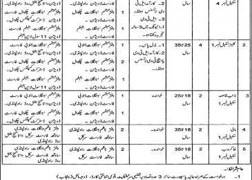 Wildlife Department Punjab Jobs 2018 Rawalpindi Latest Advertisement