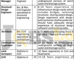 Redco International Qatar Jobs 2018 For Supervisors & Surveyors