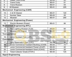 Pakistan Railway Jobs 02 Oct 2018 Latest Careers Opportunities