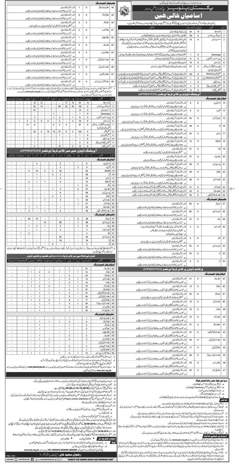 Railway PTS Jobs 2018 in Pakistan Application Form Download