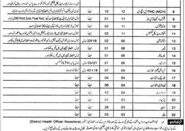 District Health Officer Nowshera Jobs 2018 KPK Latest Advertisement