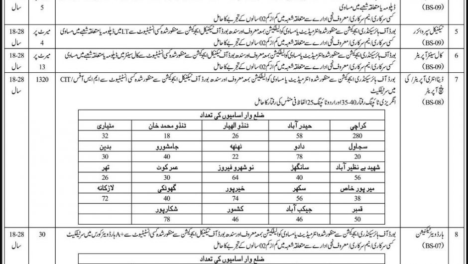 PTS Sindh Police Jobs 2019 Application Form Latest Advertisement