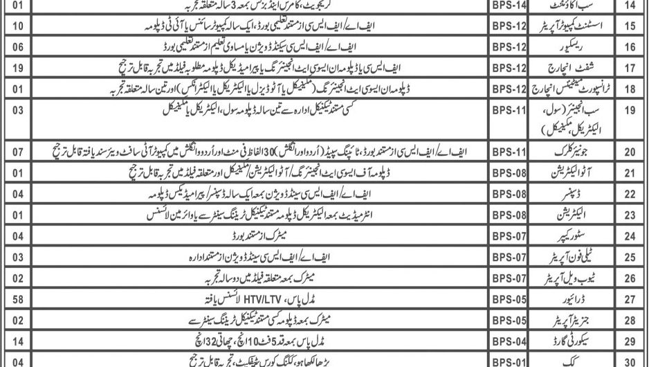 PDMA Balochistan Jobs 2019 CTSP Application Form | Provincial Disaster Management Authority