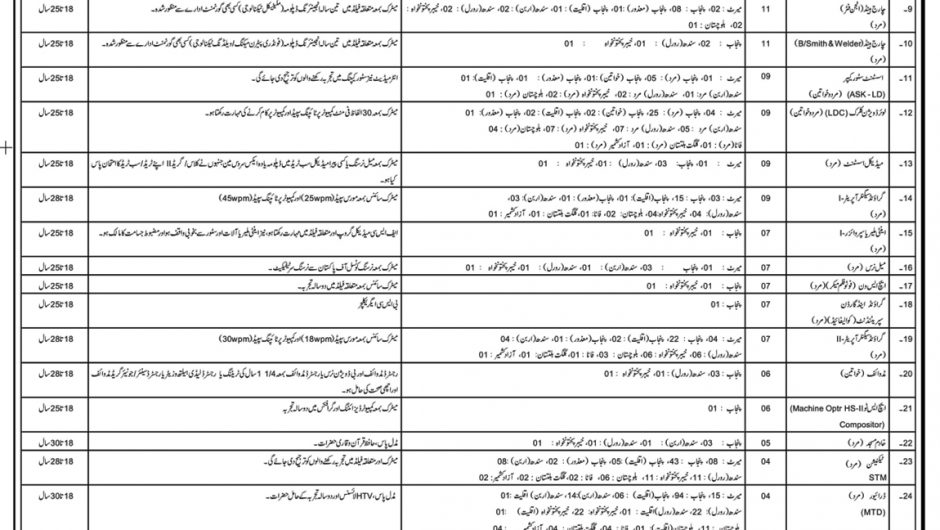PAF Jobs 2019 Apply Online Pakistan Air Force Civilian Staff Latest