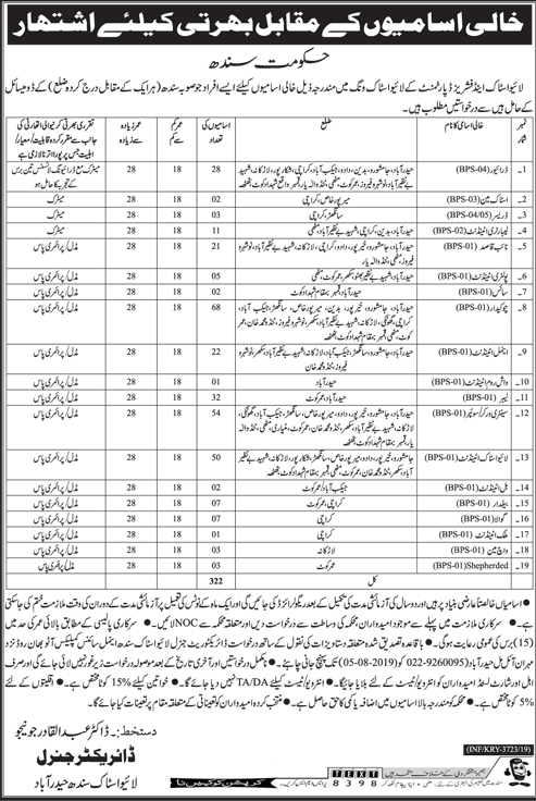 Livestock and Fisheries Department Govt of Sindh Job 2019 Latest Advertisement